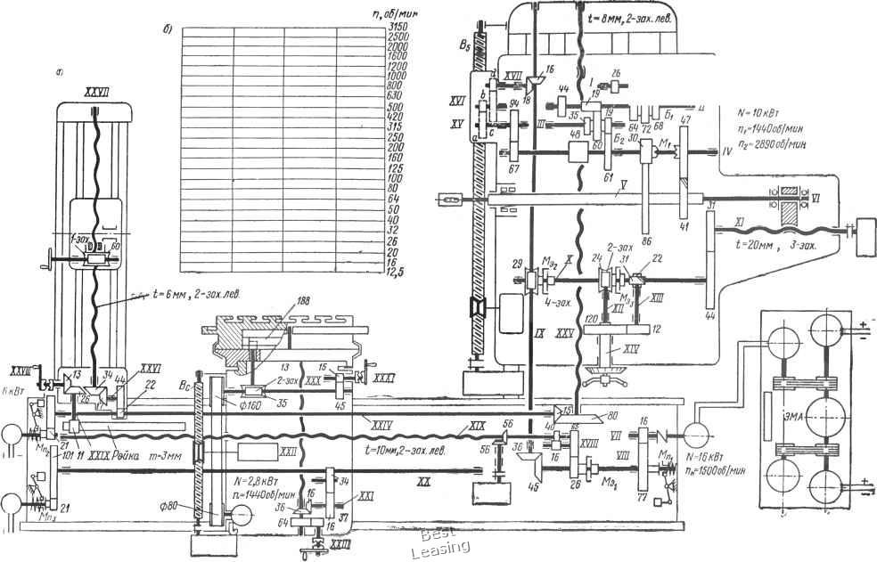 Кинематическая схема горизонтально-расточного станка с программным управлением модели 262ПР1 (а) и сетка для...