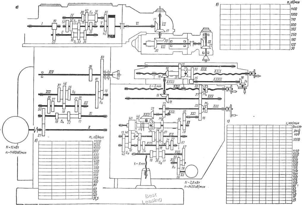 Кинематическая схема широкоуниверсального фрезерного станка модели 6М83Ш (а) и сетки для построения графиков частот...