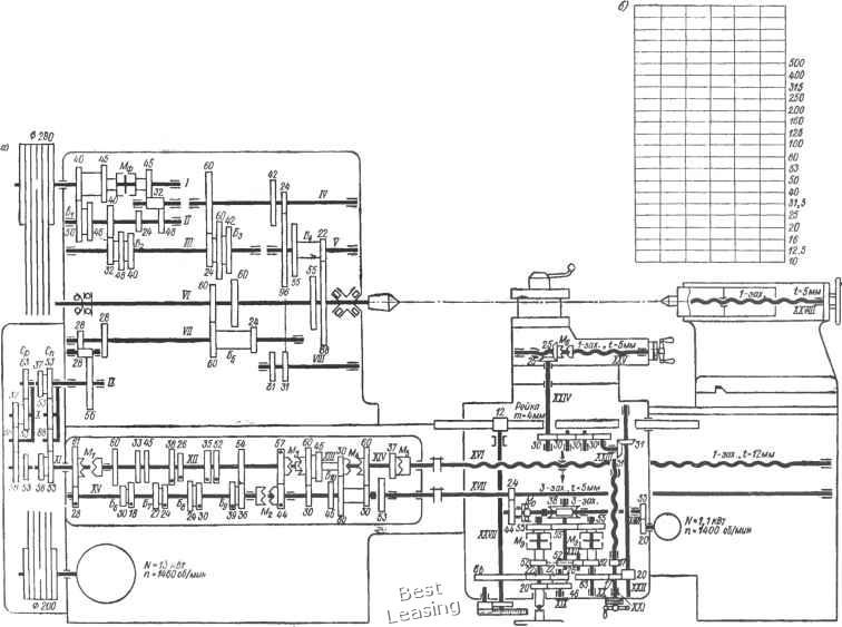Рис. 23.  Кинематическая схема токарно-винторезного станка модели 1М63 (а)...